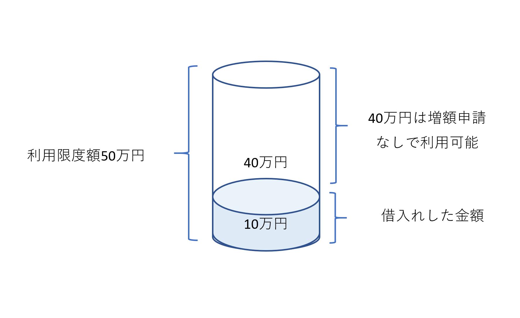 "レイク利用限度額増額方法""width=""250""height=""250"""